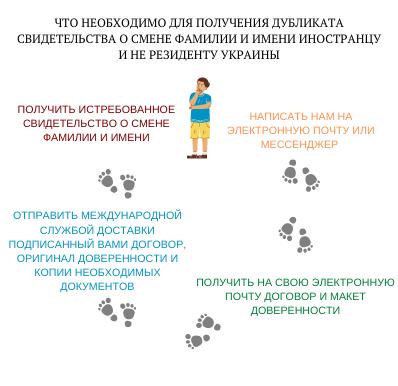 Свидетельство о смени имени фамилии и отчества, Koval legal group, Юридическая компания Киев